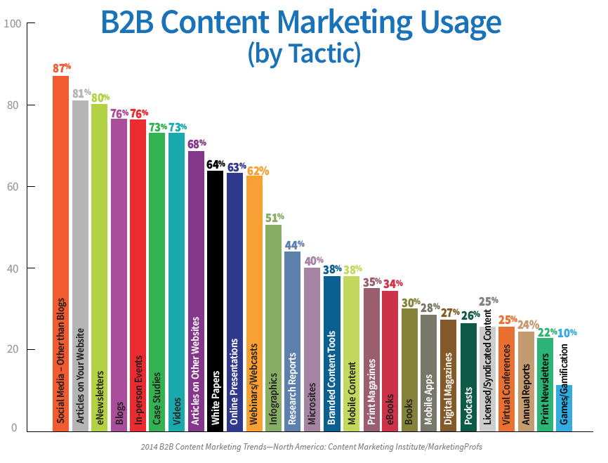 Gasp blog content marketing graph