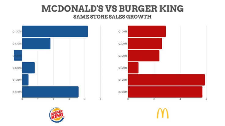 gasp blogfather mcdonalds vs burgerking